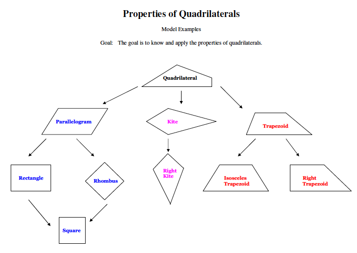 Classifying Quadrilaterals Geometric Figures